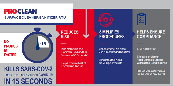 ProClean Surface Cleaner Sanitizer RTU Infographic